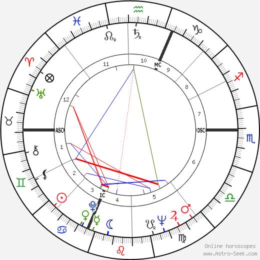 Claudio Abbado astro natal birth chart, Claudio Abbado horoscope, astrology