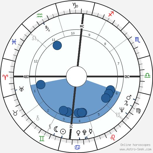 Dianne Feinstein wikipedia, horoscope, astrology, instagram