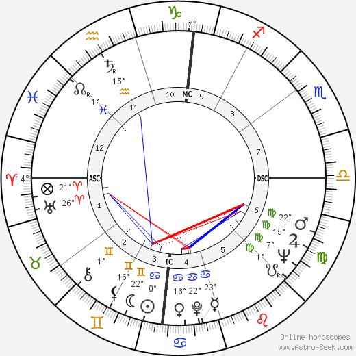 Dianne Feinstein birth chart, biography, wikipedia 2018, 2019