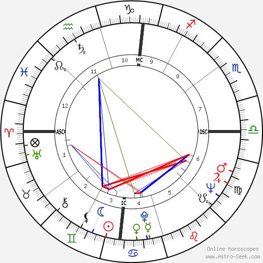 Dianne Feinstein astro natal birth chart, Dianne Feinstein horoscope, astrology