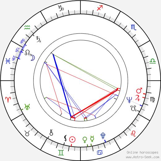 Dragomir 'Gidra' Bojanic astro natal birth chart, Dragomir 'Gidra' Bojanic horoscope, astrology