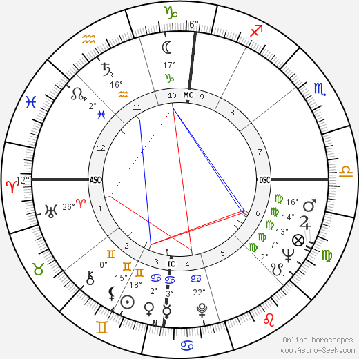 F. Lee Bailey birth chart, biography, wikipedia 2018, 2019