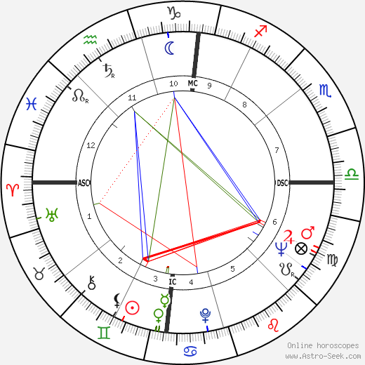 F. Lee Bailey astro natal birth chart, F. Lee Bailey horoscope, astrology