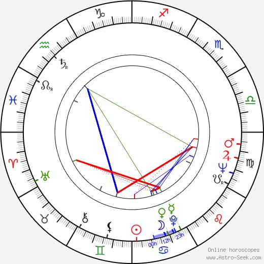 František Vicena astro natal birth chart, František Vicena horoscope, astrology