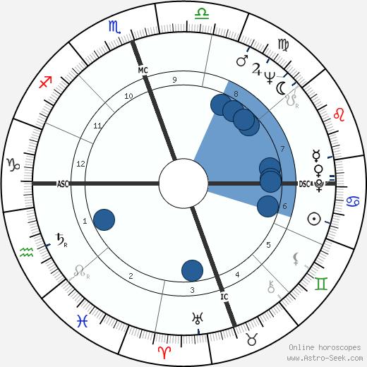 Gary Crosby wikipedia, horoscope, astrology, instagram