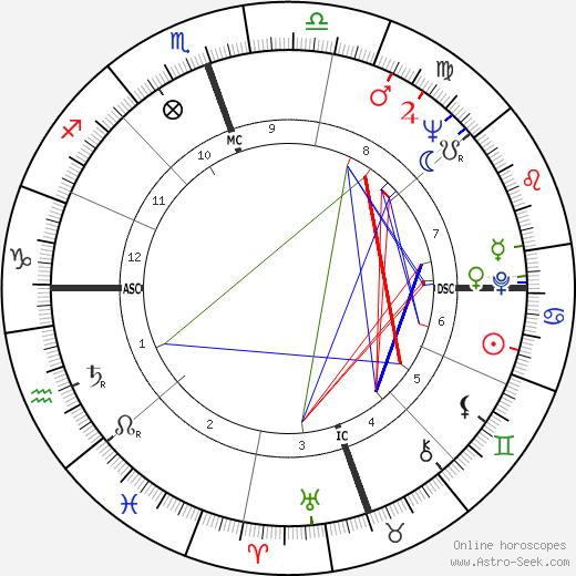 Gary Crosby день рождения гороскоп, Gary Crosby Натальная карта онлайн
