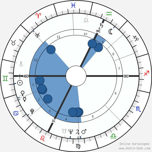 Gene Wilder wikipedia, horoscope, astrology, instagram