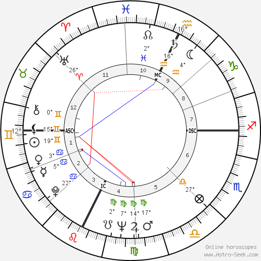 Gene Wilder birth chart, biography, wikipedia 2019, 2020