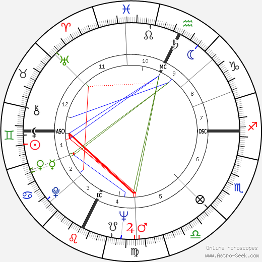 Gene Wilder birth chart, Gene Wilder astro natal horoscope, astrology