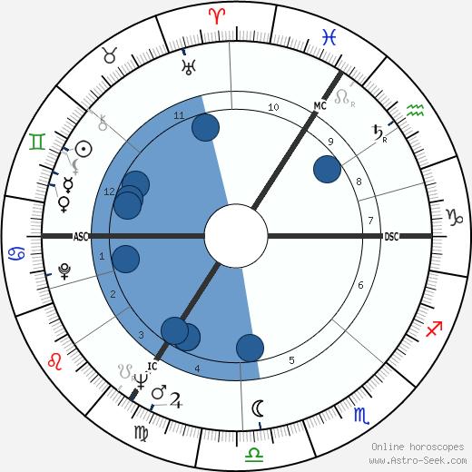 Godfried Danneels wikipedia, horoscope, astrology, instagram