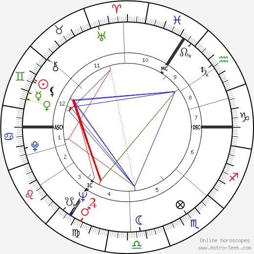 Годфрид Даннеелс Godfried Danneels день рождения гороскоп, Godfried Danneels Натальная карта онлайн