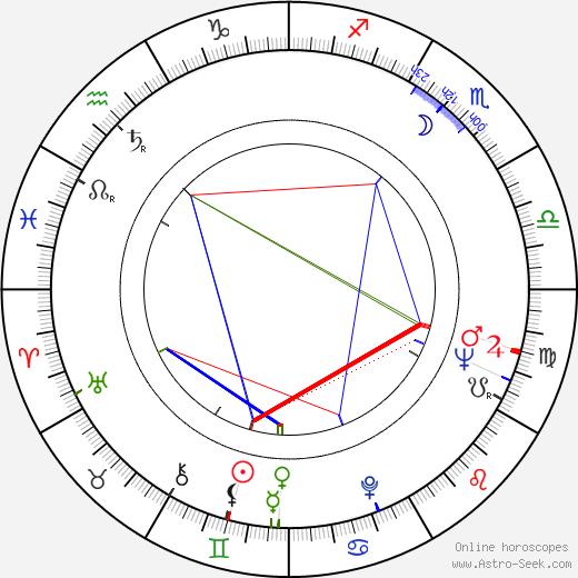 Goffredo Unger birth chart, Goffredo Unger astro natal horoscope, astrology