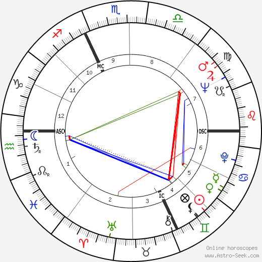 Harald Szeemann astro natal birth chart, Harald Szeemann horoscope, astrology