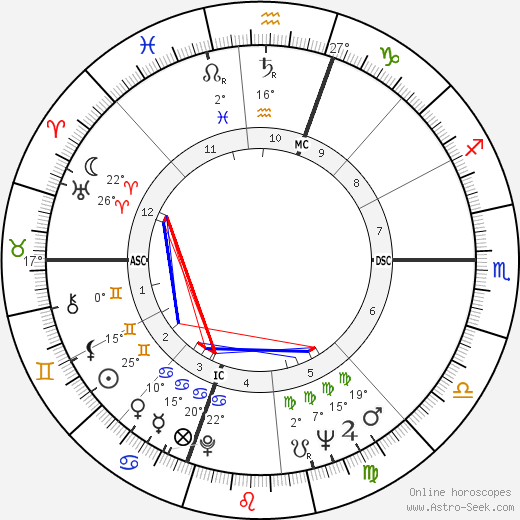 Harry Browne birth chart, biography, wikipedia 2020, 2021