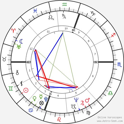 Harry Browne birth chart, Harry Browne astro natal horoscope, astrology