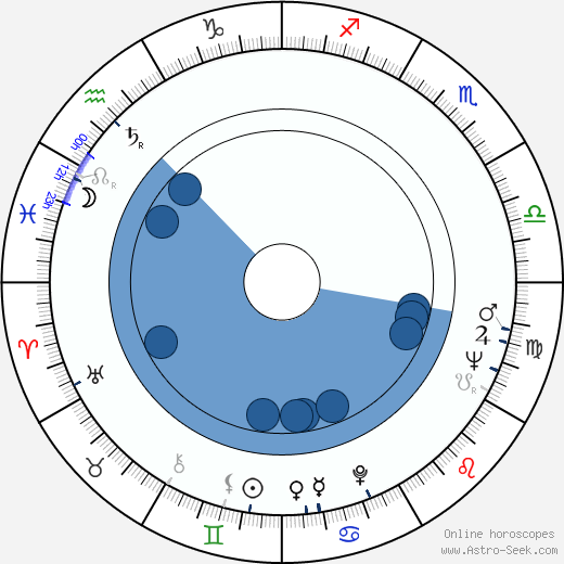 Ivan Petrovický wikipedia, horoscope, astrology, instagram