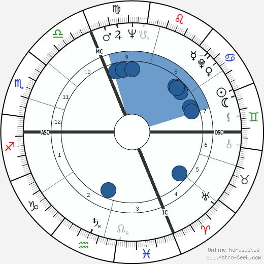 Jacques Martin wikipedia, horoscope, astrology, instagram