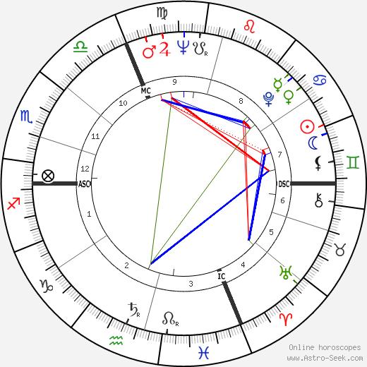 Jacques Martin tema natale, oroscopo, Jacques Martin oroscopi gratuiti, astrologia