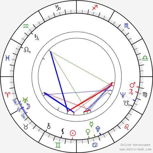 James Shigeta astro natal birth chart, James Shigeta horoscope, astrology