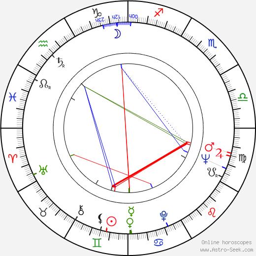 Jan Zdrojewski astro natal birth chart, Jan Zdrojewski horoscope, astrology