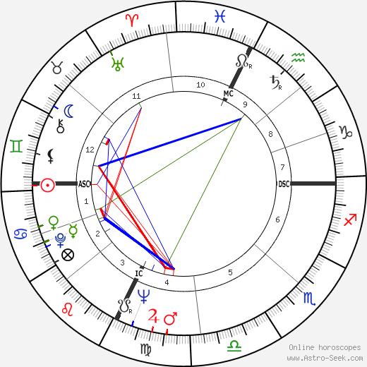 Jean Boiteux astro natal birth chart, Jean Boiteux horoscope, astrology