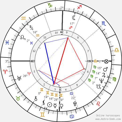 Joan Rivers birth chart, biography, wikipedia 2020, 2021