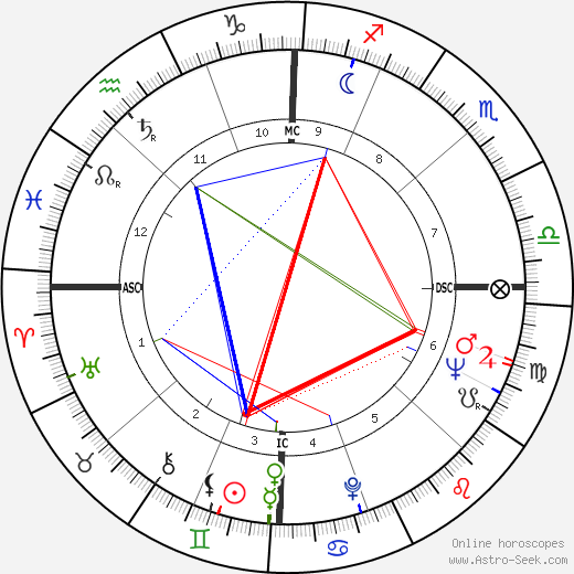 Joan Rivers birth chart, Joan Rivers astro natal horoscope, astrology