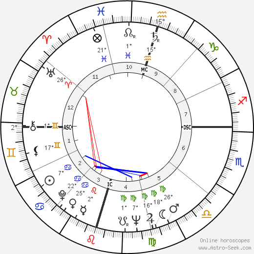 John Bradshaw birth chart, biography, wikipedia 2019, 2020