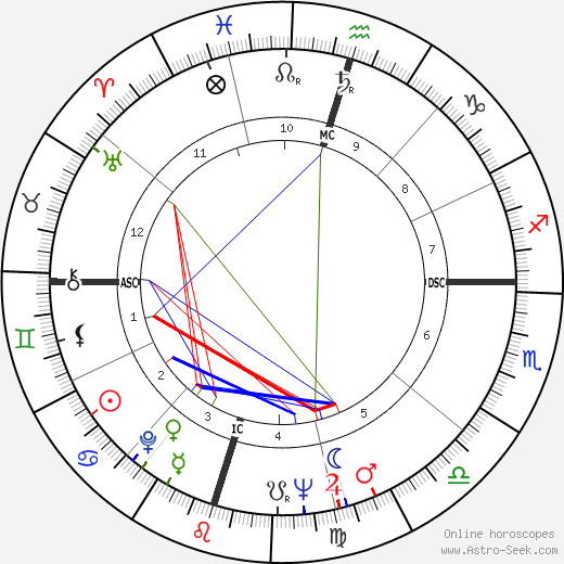 John Bradshaw день рождения гороскоп, John Bradshaw Натальная карта онлайн
