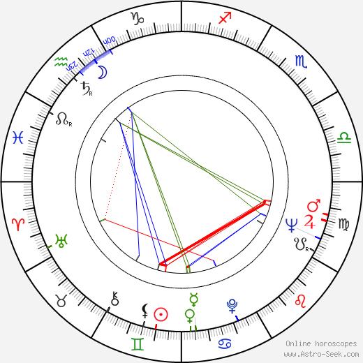 Josef Paul Kleihues birth chart, Josef Paul Kleihues astro natal horoscope, astrology
