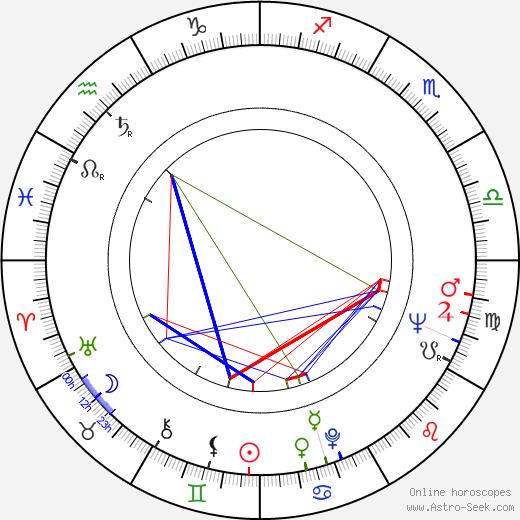 Joseph Mangine день рождения гороскоп, Joseph Mangine Натальная карта онлайн