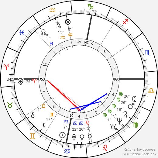 Lea Massari birth chart, biography, wikipedia 2020, 2021