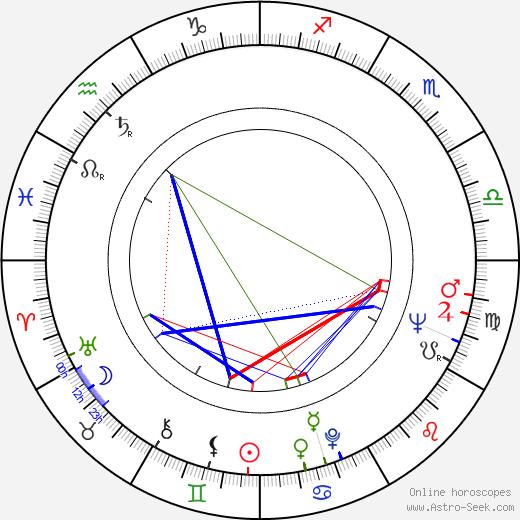 Natalya Troshchenko день рождения гороскоп, Natalya Troshchenko Натальная карта онлайн