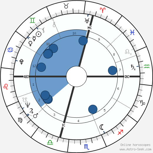 Raul Gardini wikipedia, horoscope, astrology, instagram