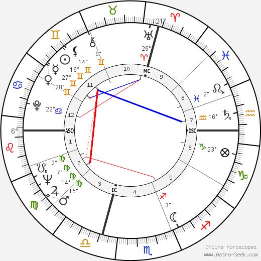 Raul Gardini birth chart, biography, wikipedia 2020, 2021