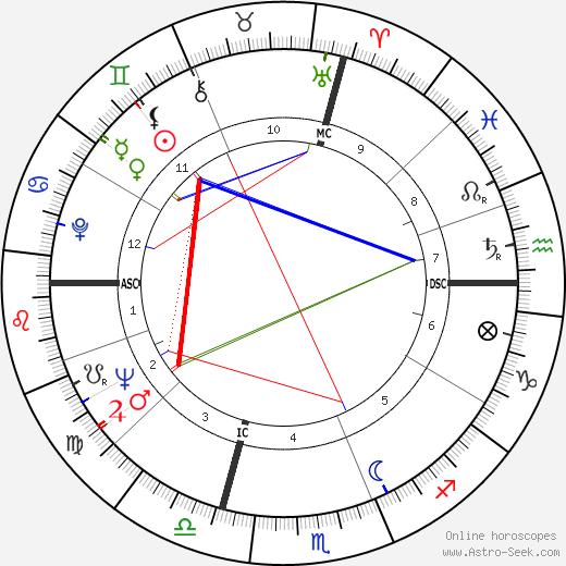 Raul Gardini birth chart, Raul Gardini astro natal horoscope, astrology