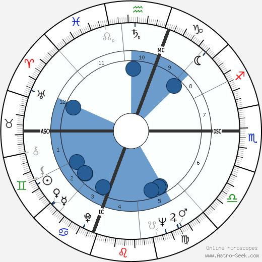 Richard Artison wikipedia, horoscope, astrology, instagram