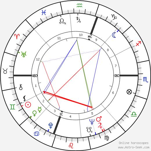 Richard Artison день рождения гороскоп, Richard Artison Натальная карта онлайн