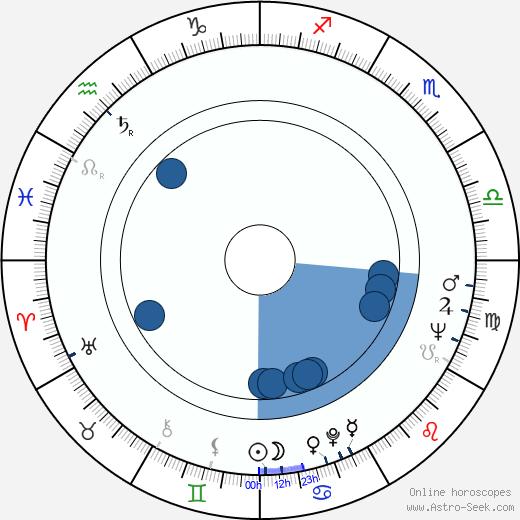 Richard Rogers wikipedia, horoscope, astrology, instagram