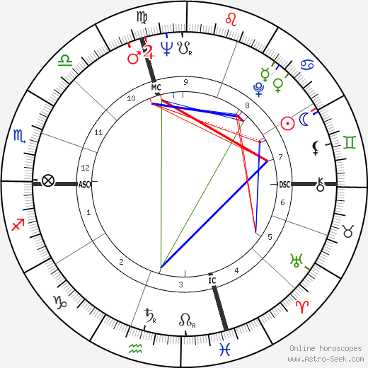 Ted Rabouin tema natale, oroscopo, Ted Rabouin oroscopi gratuiti, astrologia
