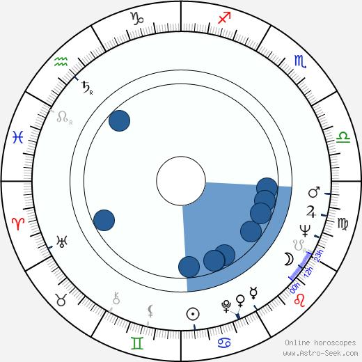 Viera Topinková wikipedia, horoscope, astrology, instagram