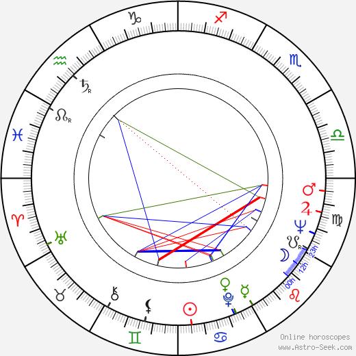 Viera Topinková день рождения гороскоп, Viera Topinková Натальная карта онлайн