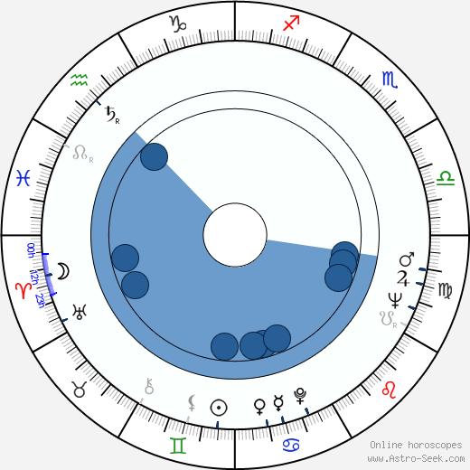 Wieslawa Kwasniewska wikipedia, horoscope, astrology, instagram