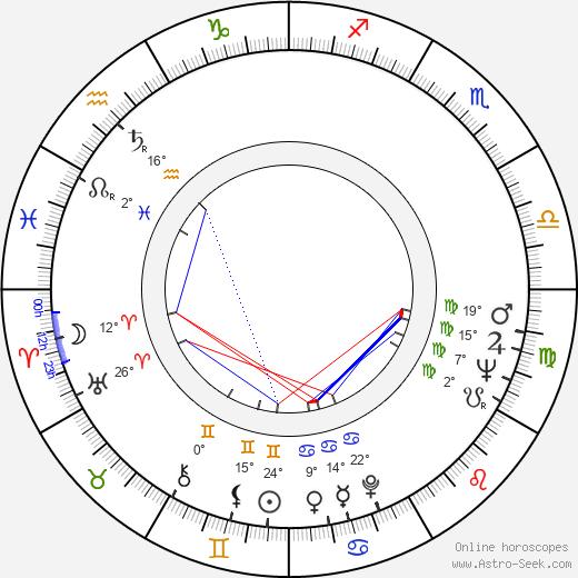 Wieslawa Kwasniewska birth chart, biography, wikipedia 2019, 2020