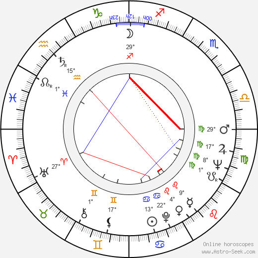 Antonín Brtoun birth chart, biography, wikipedia 2019, 2020