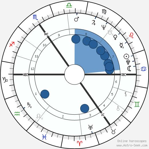 Baldur Ebertin wikipedia, horoscope, astrology, instagram
