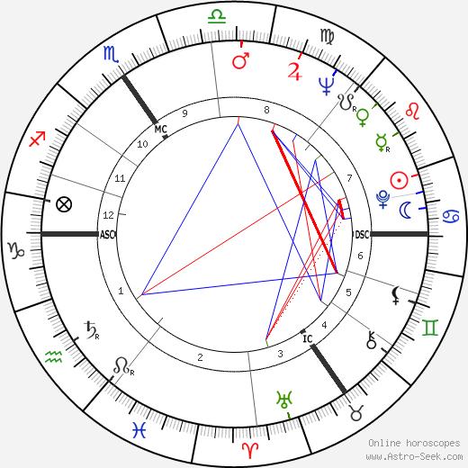 Baldur Ebertin tema natale, oroscopo, Baldur Ebertin oroscopi gratuiti, astrologia