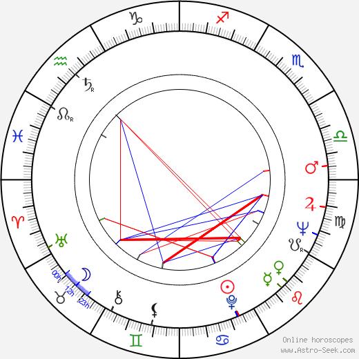 Brad Harris день рождения гороскоп, Brad Harris Натальная карта онлайн