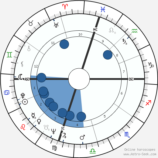 Buddy Knox wikipedia, horoscope, astrology, instagram