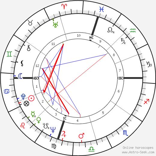 Бадди Нокс Buddy Knox день рождения гороскоп, Buddy Knox Натальная карта онлайн